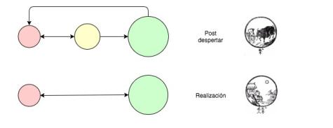 """Resultat d'imatges per a """"site:blogdetao.org la evolución de las tres mentes"""""""